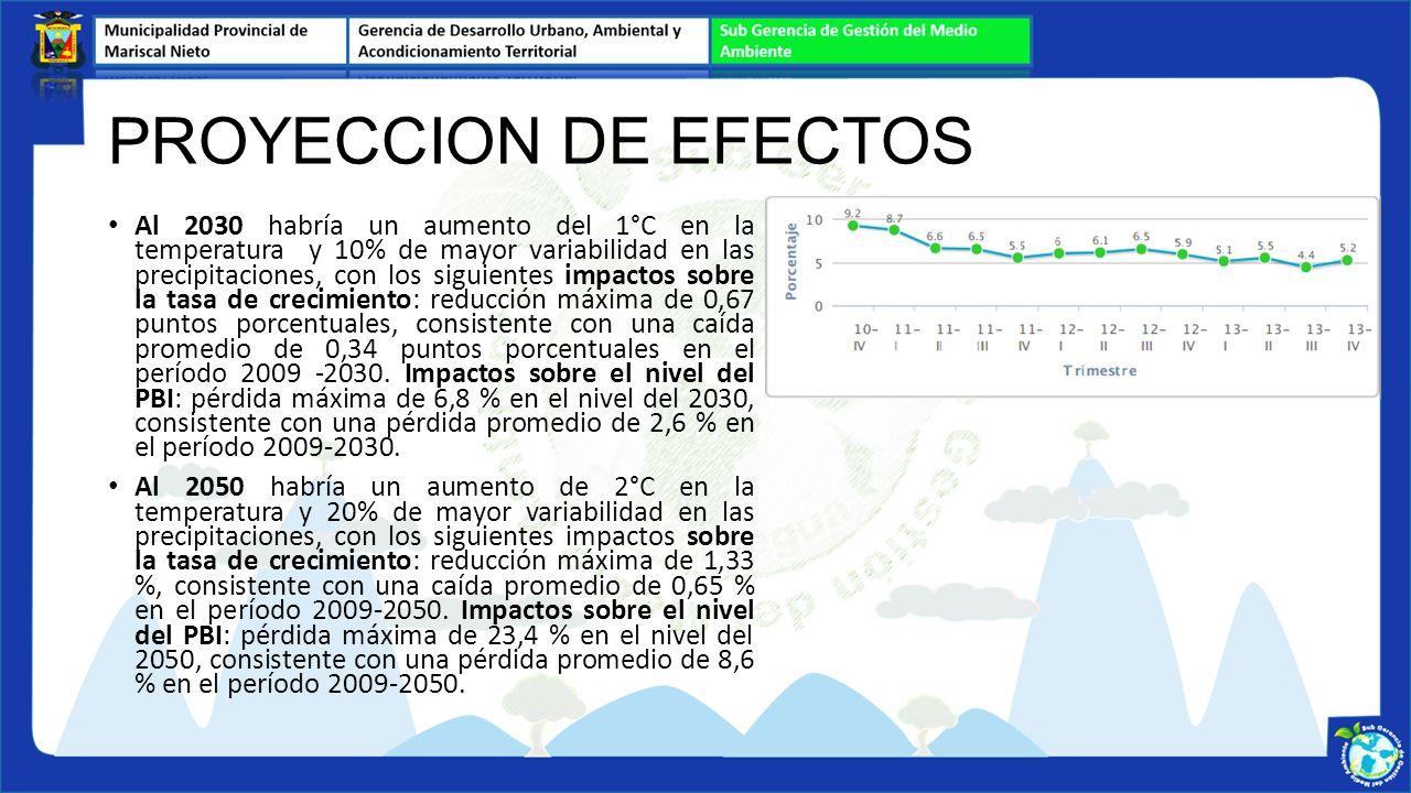 Al 2030 habría un aumento del 1°C en la temperatura y 10% de mayor variabilidad en las precipitaciones, con los siguientes impactos sobre la tasa de c
