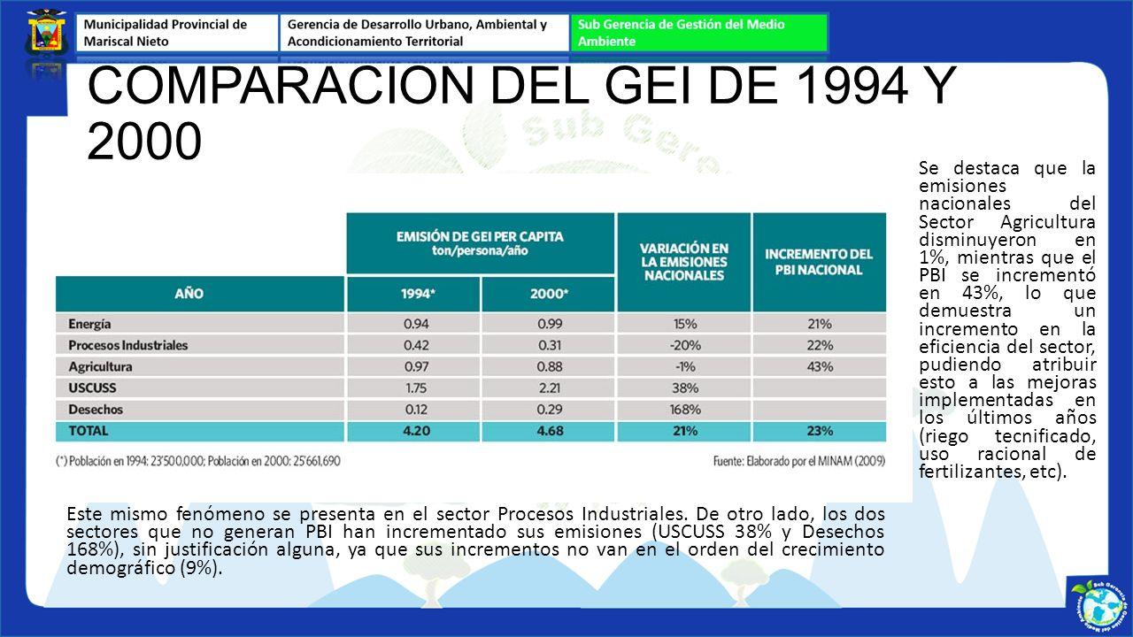 Se destaca que la emisiones nacionales del Sector Agricultura disminuyeron en 1%, mientras que el PBI se incrementó en 43%, lo que demuestra un increm