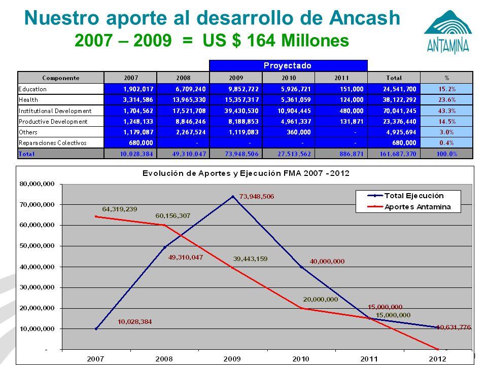 Fondo Minero Antamina: De la mano con el desarrollo regional 13 Nuestro aporte al desarrollo de Ancash 2007 – 2009 = US $ 164 Millones