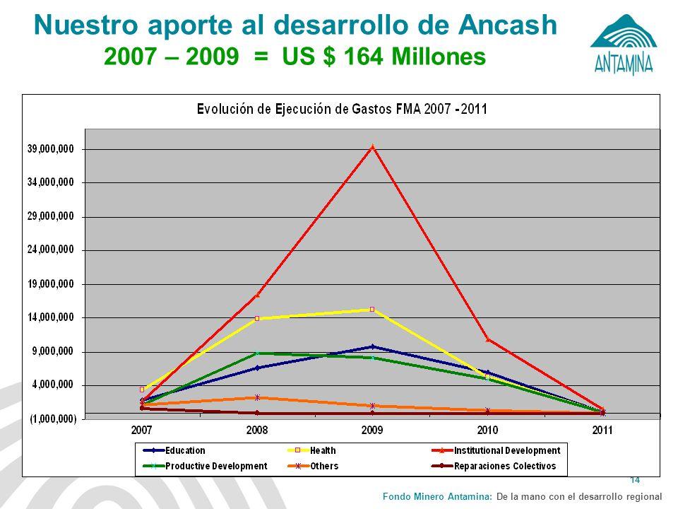 Fondo Minero Antamina: De la mano con el desarrollo regional 14 Nuestro aporte al desarrollo de Ancash 2007 – 2009 = US $ 164 Millones