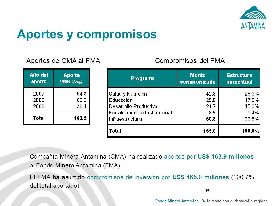 Fondo Minero Antamina: De la mano con el desarrollo regional 15 Aportes y compromisos Aportes de CMA al FMACompromisos del FMA Compañía Minera Antamina (CMA) ha realizado aportes por US$ 163.9 millones al Fondo Minero Antamina (FMA).