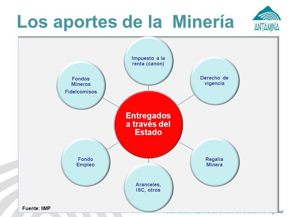 Fondo Minero Antamina: De la mano con el desarrollo regional Los aportes de la Minería Fuente: IIMP