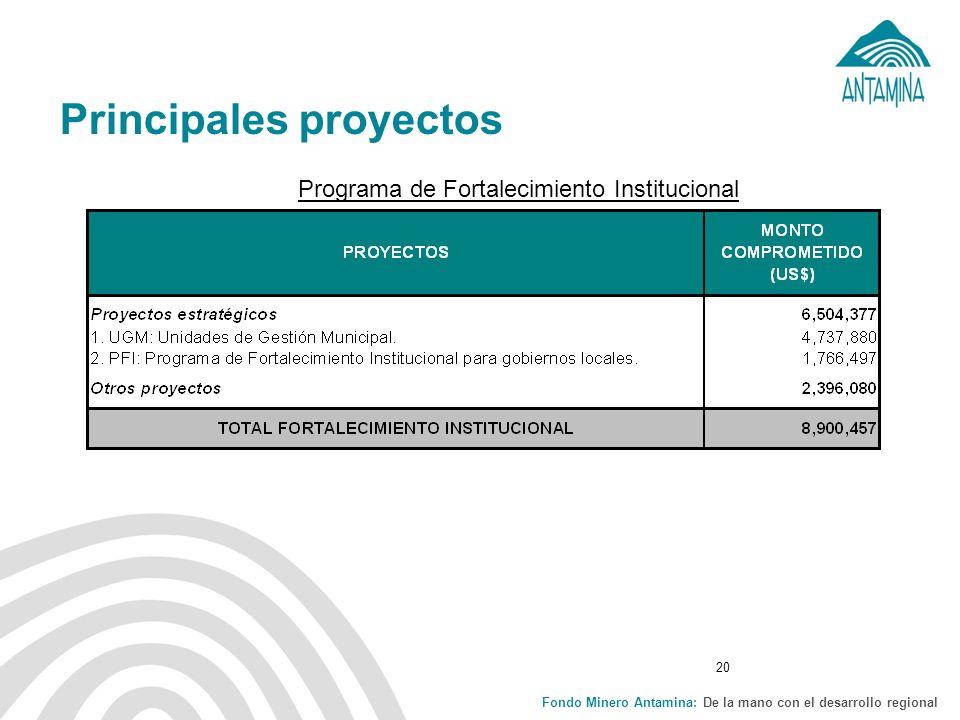 Fondo Minero Antamina: De la mano con el desarrollo regional 20 Principales proyectos Programa de Fortalecimiento Institucional