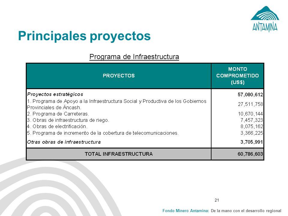 Fondo Minero Antamina: De la mano con el desarrollo regional 21 Principales proyectos Programa de Infraestructura