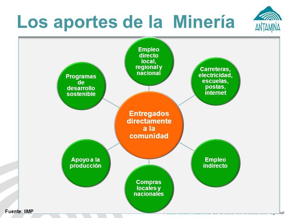 Fondo Minero Antamina: De la mano con el desarrollo regional La zona de intervención directa