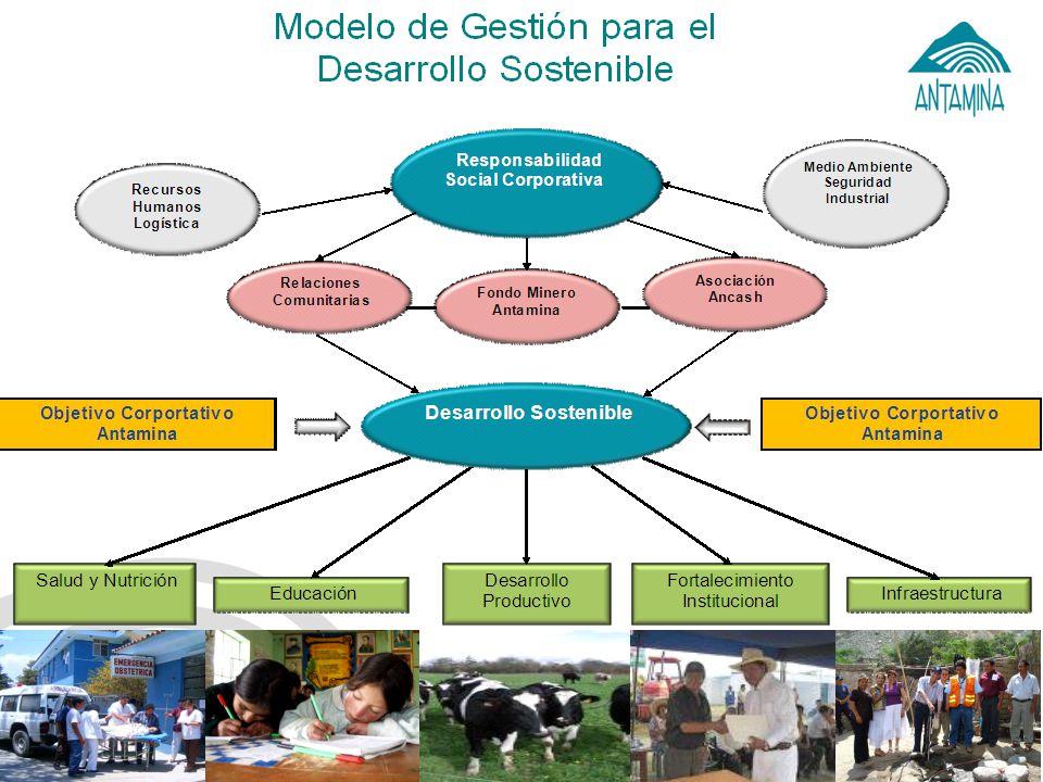 ¿Qué entendemos por desarrollo sostenible.