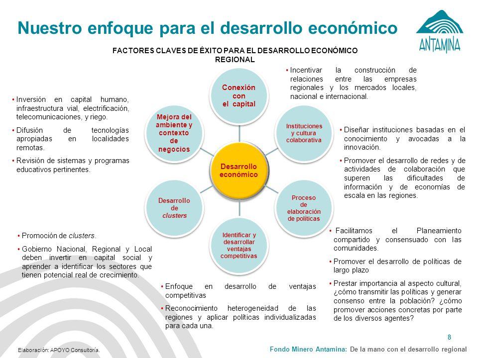 Fondo Minero Antamina: De la mano con el desarrollo regional 8 Nuestro enfoque para el desarrollo económico Incentivar la construcción de relaciones entre las empresas regionales y los mercados locales, nacional e internacional.