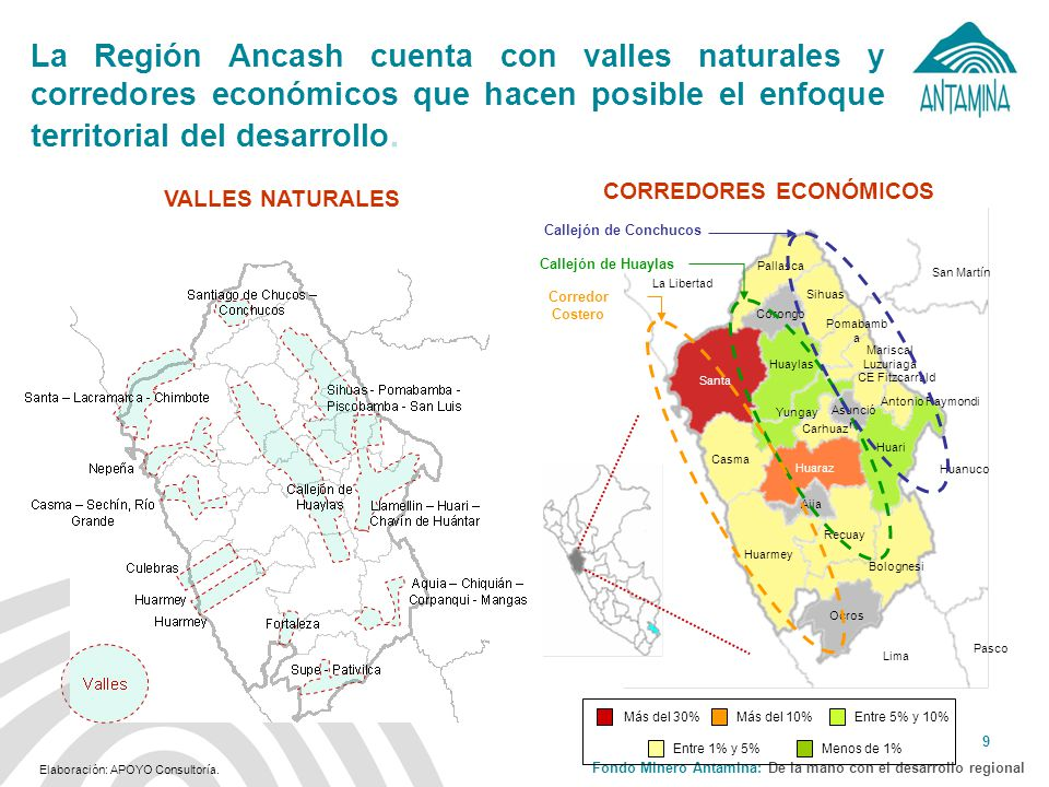 Fondo Minero Antamina: De la mano con el desarrollo regional 10 ¿A qué sectores se tendría que apoyar el FMA.