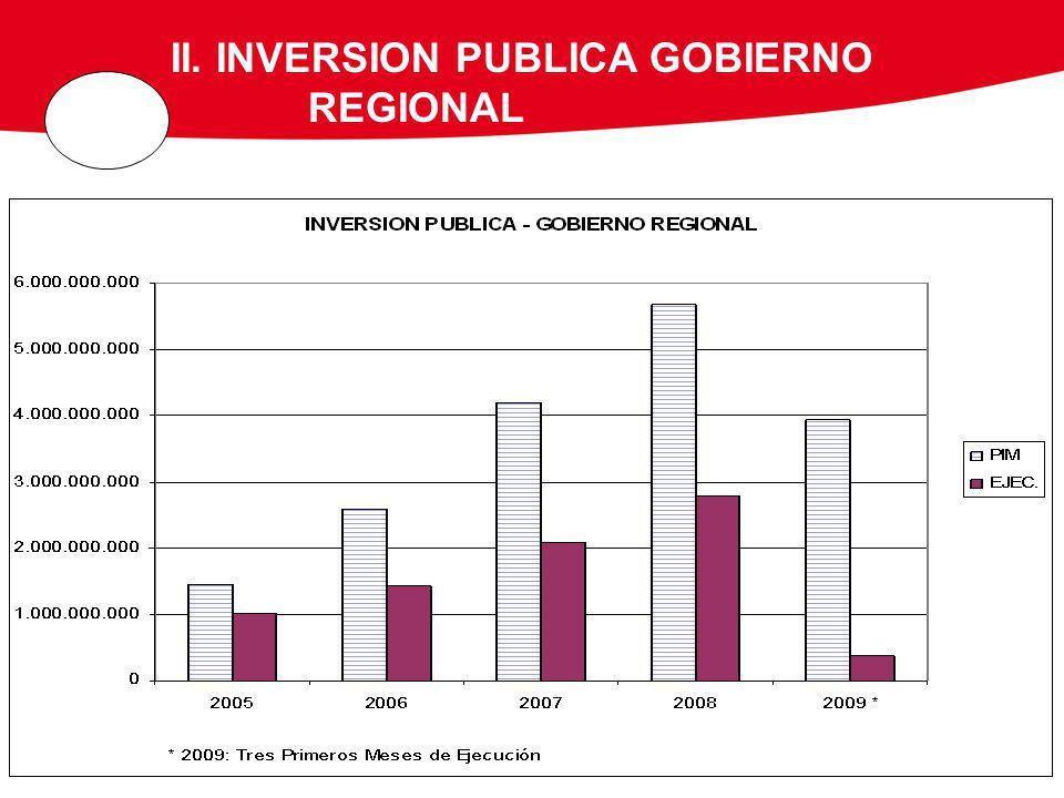 II. INVERSION PUBLICA GOBIERNO REGIONAL