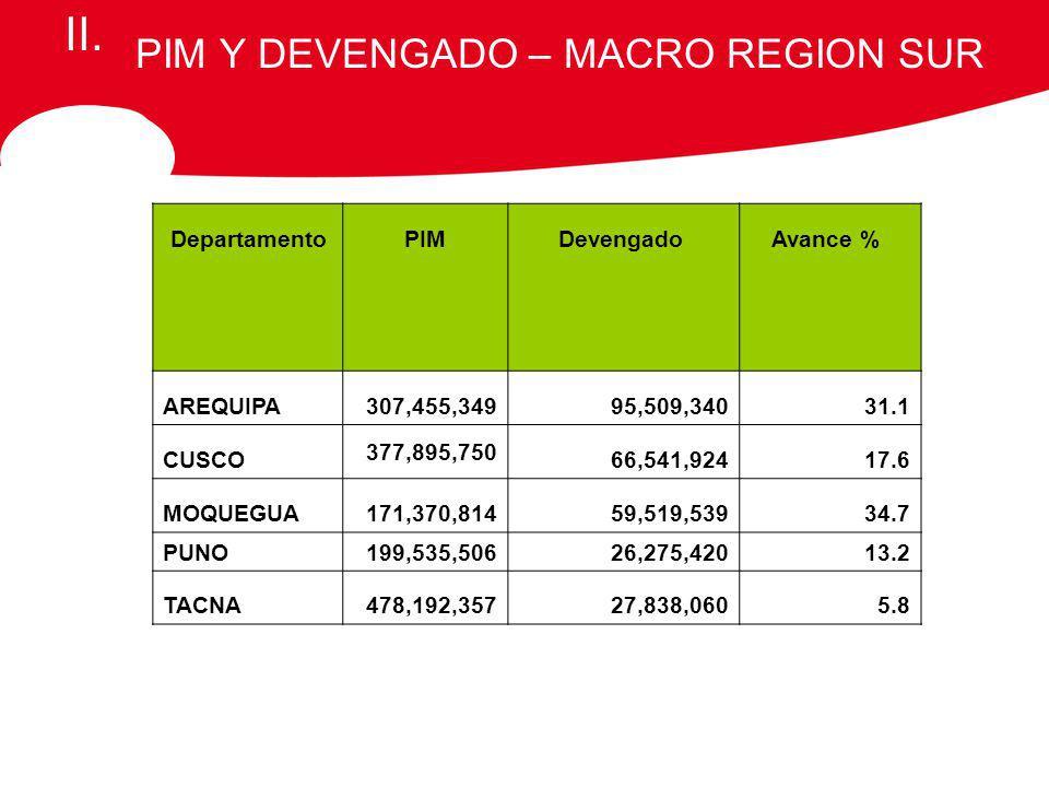 PIM Y DEVENGADO – MACRO REGION SUR II.