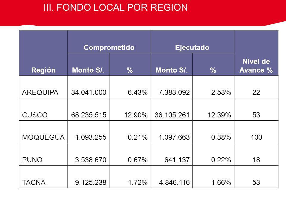 III. FONDO LOCAL POR REGION Región ComprometidoEjecutado Nivel de Avance % Monto S/.% % AREQUIPA34.041.0006.43%7.383.0922.53%22 CUSCO68.235.51512.90%3