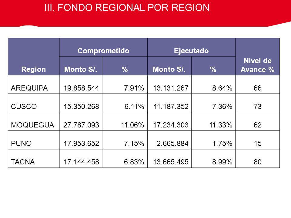 III. FONDO REGIONAL POR REGION Region ComprometidoEjecutado Nivel de Avance % Monto S/.% % AREQUIPA19.858.5447.91%13.131.2678.64%66 CUSCO15.350.2686.1
