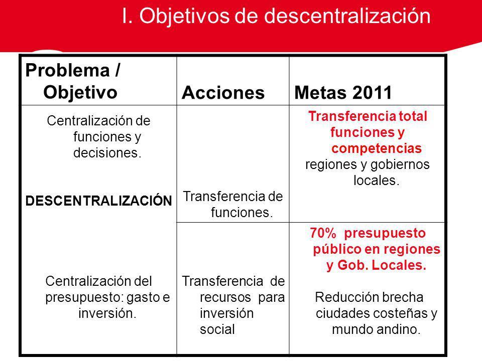 Problema / ObjetivoAccionesMetas 2011 Centralización de funciones y decisiones.