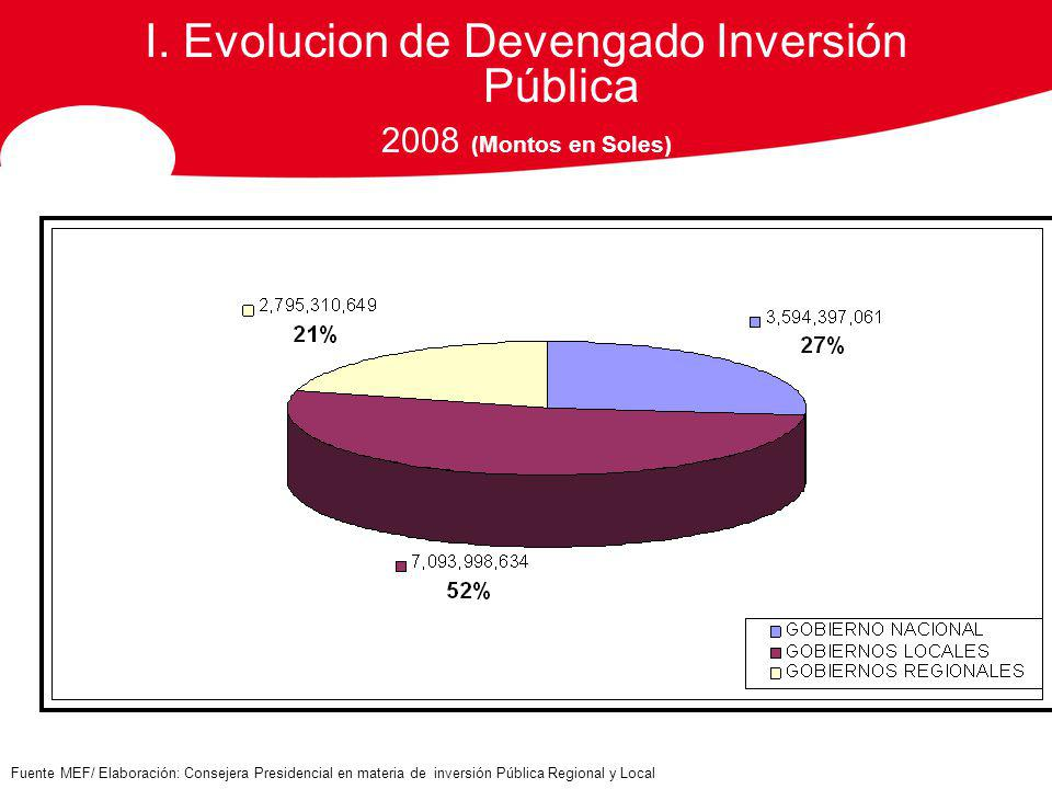 I. Evolucion de Devengado Inversión Pública 2008 (Montos en Soles) Fuente MEF/ Elaboración: Consejera Presidencial en materia de inversión Pública Reg