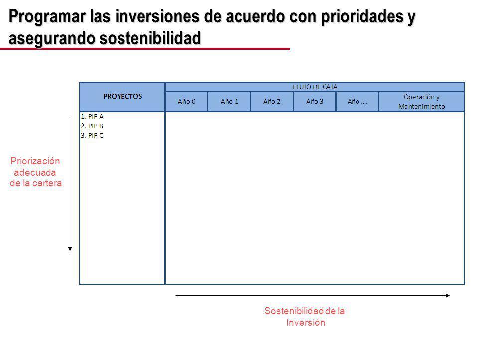 Programar las inversiones de acuerdo con prioridades y asegurando sostenibilidad Priorización adecuada de la cartera Sostenibilidad de la Inversión