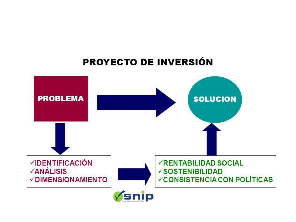PROBLEMA SOLUCION PROYECTO DE INVERSIÓN RENTABILIDAD SOCIAL SOSTENIBILIDAD CONSISTENCIA CON POLÍTICAS IDENTIFICACIÓN ANÁLISIS DIMENSIONAMIENTO ¿ C ó mo funciona el SNIP