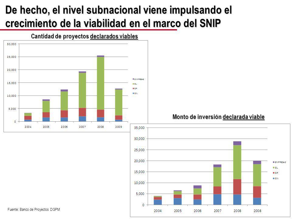 De hecho, el nivel subnacional viene impulsando el crecimiento de la viabilidad en el marco del SNIP Cantidad de proyectos declarados viables Fuente: Banco de Proyectos DGPM Monto de inversión declarada viable