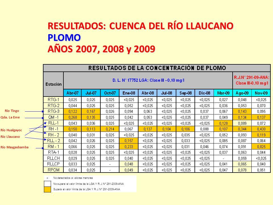 RESULTADOS:CUENCA DEL RÍO LLAUCANO RESULTADOS: CUENCA DEL RÍO LLAUCANOPLOMO AÑOS 2007, 2008 y 2009 < No detectados a valores menores No supera el valo