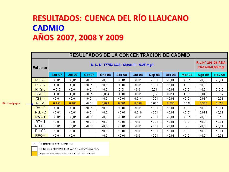 RESULTADOS:CUENCA DEL RÍO LLAUCANO RESULTADOS: CUENCA DEL RÍO LLAUCANOCADMIO AÑOS 2007, 2008 Y 2009 < No detectados a valores menores No supera el val