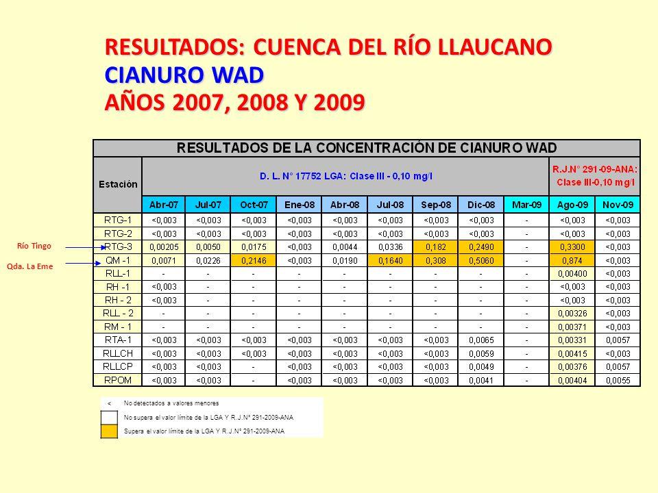 Río Tingo RESULTADOS:CUENCA DEL RÍO LLAUCANO RESULTADOS: CUENCA DEL RÍO LLAUCANO CIANURO WAD AÑOS 2007, 2008 Y 2009 < No detectados a valores menores