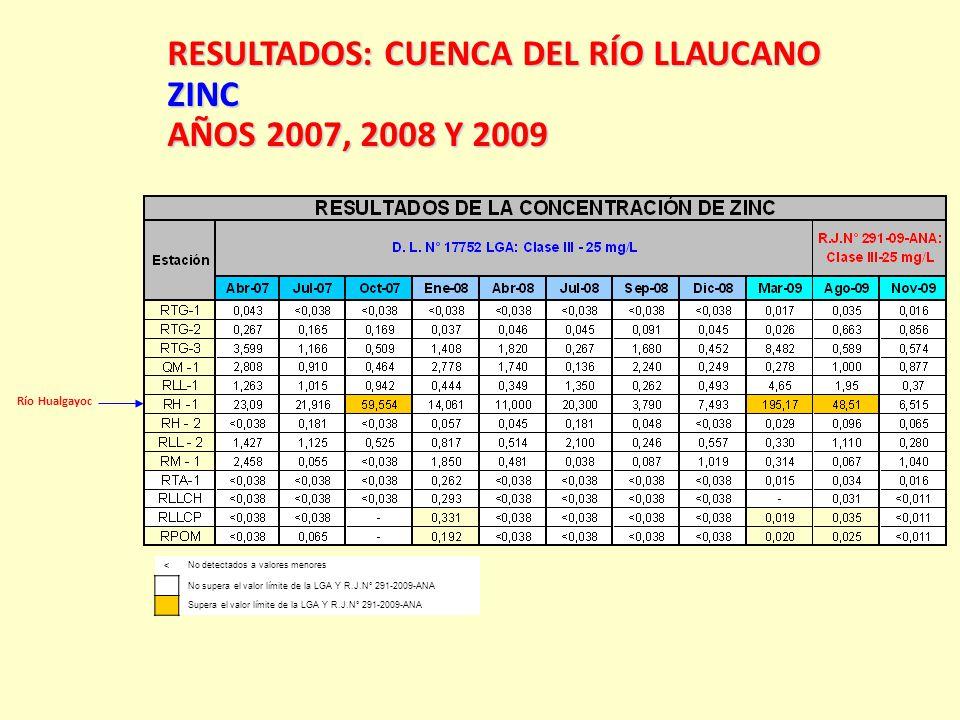 Río Hualgayoc RESULTADOS:CUENCA DEL RÍO LLAUCANO RESULTADOS: CUENCA DEL RÍO LLAUCANOZINC AÑOS 2007, 2008 Y 2009 < No detectados a valores menores No s