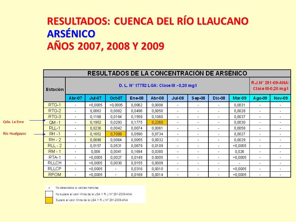 RESULTADOS:CUENCA DEL RÍO LLAUCANO RESULTADOS: CUENCA DEL RÍO LLAUCANOARSÉNICO AÑOS 2007, 2008 Y 2009 < No detectados a valores menores No supera el v