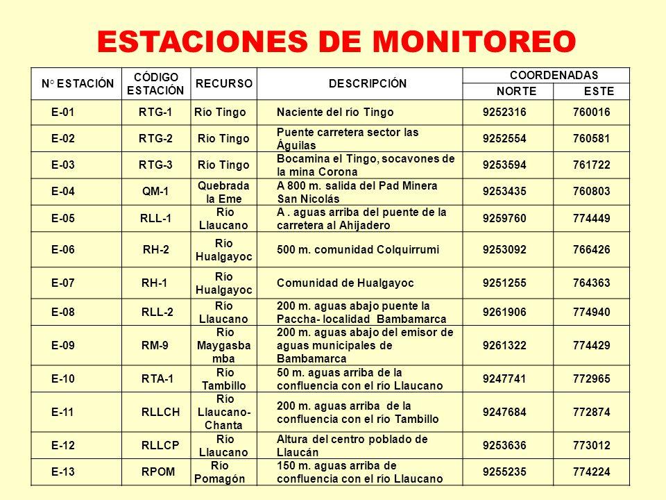 N° ESTACIÓN CÓDIGO ESTACIÓN RECURSODESCRIPCIÓN COORDENADAS NORTEESTE E-01RTG-1Río TingoNaciente del río Tingo9252316760016 E-02RTG-2Río Tingo Puente c