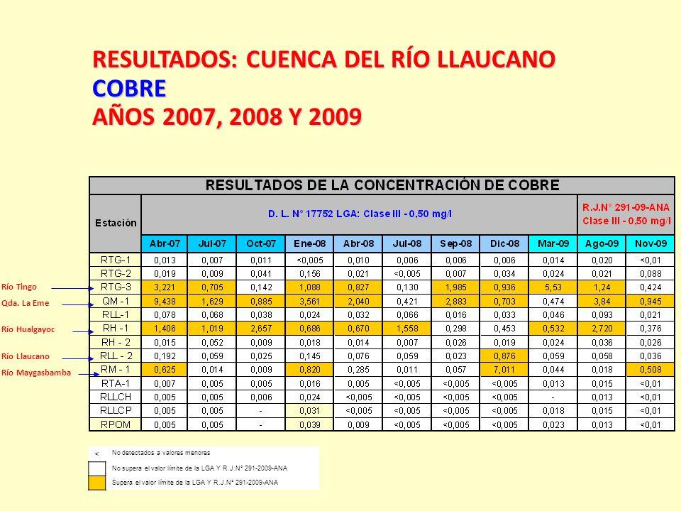 Río Tingo Qda. La Eme Río Hualgayoc Río Llaucano Río Maygasbamba RESULTADOS:CUENCA DEL RÍO LLAUCANO RESULTADOS: CUENCA DEL RÍO LLAUCANOCOBRE AÑOS 2007