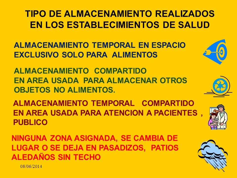 08/06/20142 TIPO DE ALMACENAMIENTO REALIZADOS EN LOS ESTABLECIMIENTOS DE SALUD ALMACENAMIENTO TEMPORAL EN ESPACIO EXCLUSIVO SOLO PARA ALIMENTOS ALMACE