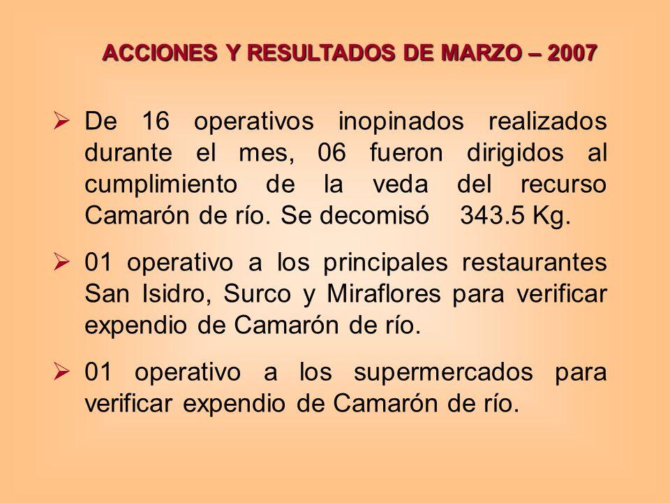 ACCIONES Y RESULTADOS DE MARZO – 2007 De 16 operativos inopinados realizados durante el mes, 06 fueron dirigidos al cumplimiento de la veda del recurso Camarón de río.