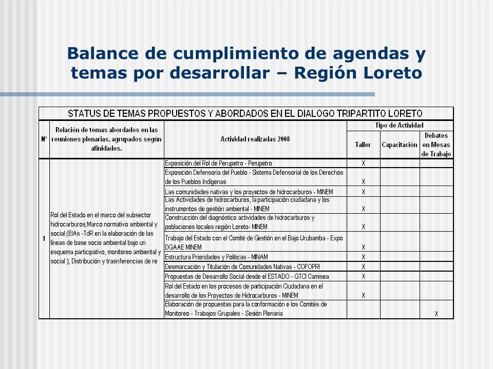Balance de cumplimiento de agendas y temas por desarrollar – Región Loreto