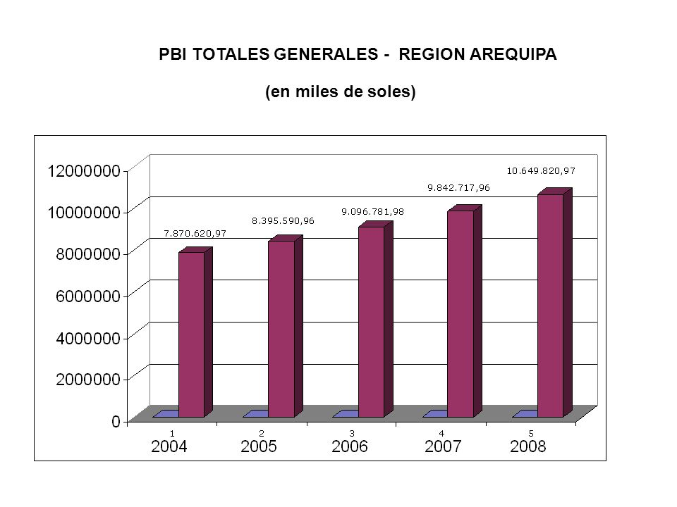 PBI TOTALES GENERALES - REGION AREQUIPA (en miles de soles)
