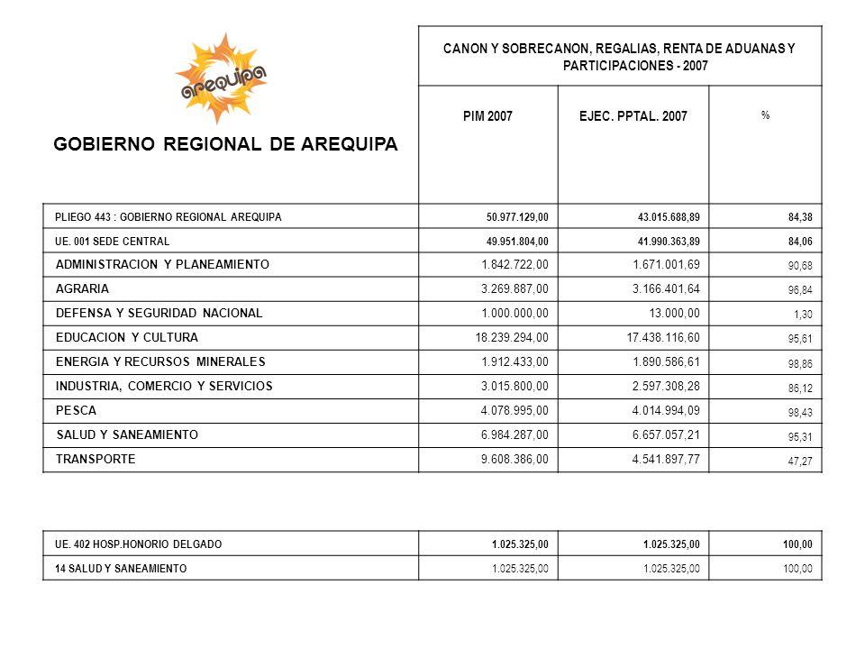CANON Y SOBRECANON, REGALIAS, RENTA DE ADUANAS Y PARTICIPACIONES - 2007 PIM 2007EJEC. PPTAL. 2007 % PLIEGO 443 : GOBIERNO REGIONAL AREQUIPA 50.977.129