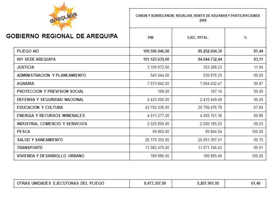 CANON Y SOBRECANON, REGALIAS, RENTA DE ADUANAS Y PARTICIPACIONES 2008 PIMEJEC. PPTAL.% PLIEGO 443 109.596.946,00 89.252.694,39 81,44 001 SEDE AREQUIPA