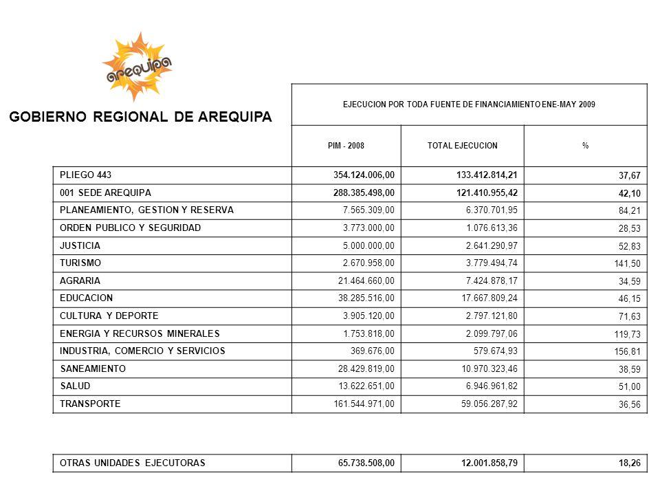 EJECUCION POR TODA FUENTE DE FINANCIAMIENTO ENE-MAY 2009 PIM - 2008TOTAL EJECUCION% PLIEGO 443 354.124.006,00 133.412.814,21 37,67 001 SEDE AREQUIPA 2