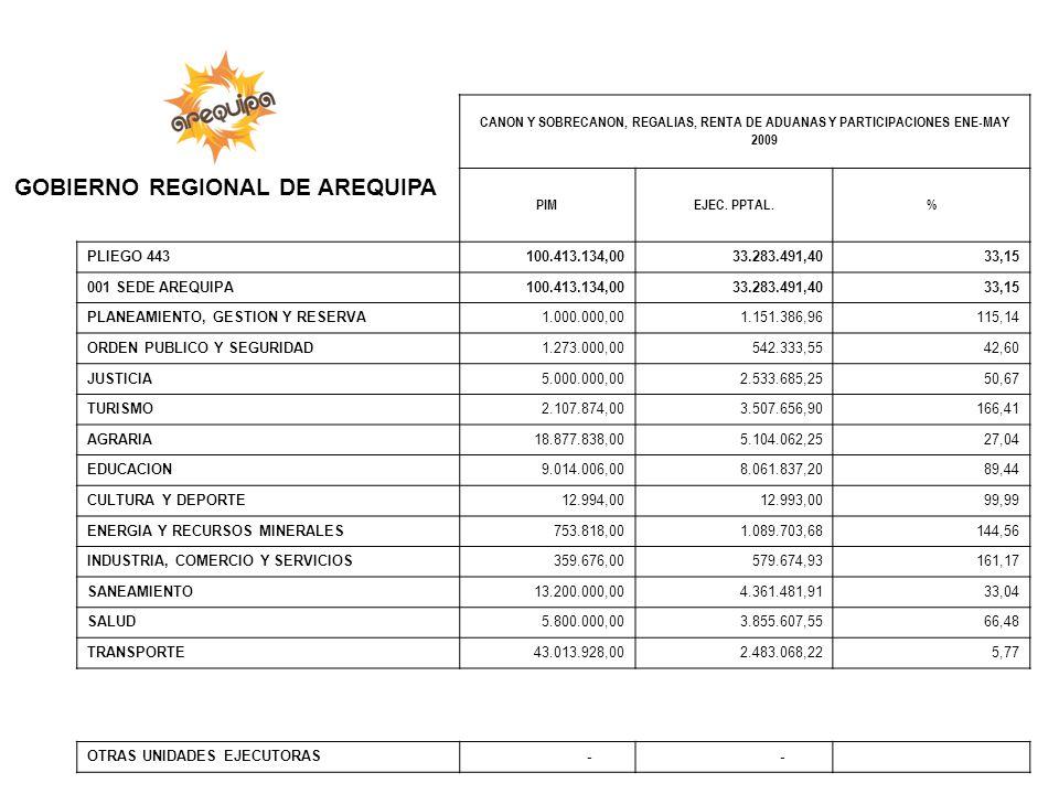 CANON Y SOBRECANON, REGALIAS, RENTA DE ADUANAS Y PARTICIPACIONES ENE-MAY 2009 PIMEJEC. PPTAL.% PLIEGO 443 100.413.134,00 33.283.491,40 33,15 001 SEDE