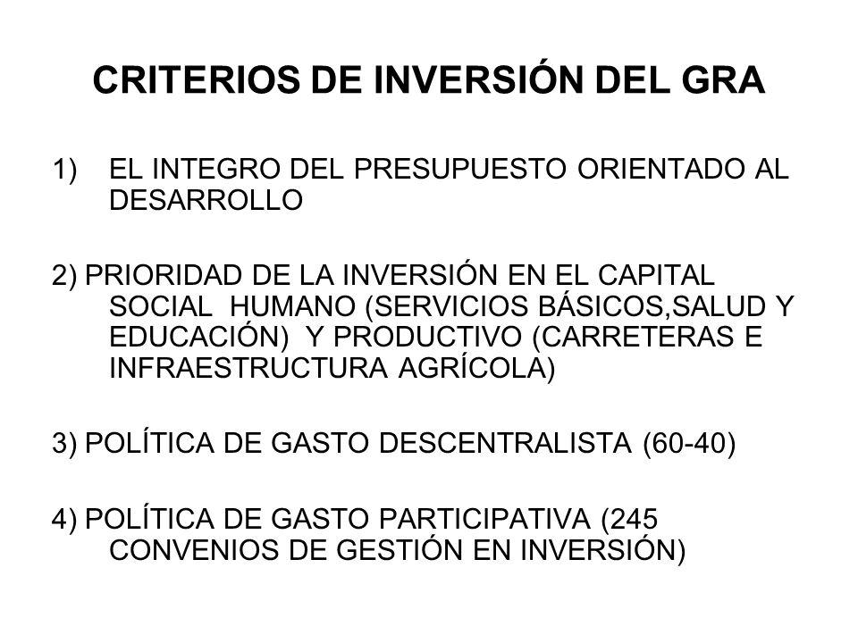 CRITERIOS DE INVERSIÓN DEL GRA 1)EL INTEGRO DEL PRESUPUESTO ORIENTADO AL DESARROLLO 2) PRIORIDAD DE LA INVERSIÓN EN EL CAPITAL SOCIAL HUMANO (SERVICIOS BÁSICOS,SALUD Y EDUCACIÓN) Y PRODUCTIVO (CARRETERAS E INFRAESTRUCTURA AGRÍCOLA) 3) POLÍTICA DE GASTO DESCENTRALISTA (60-40) 4) POLÍTICA DE GASTO PARTICIPATIVA (245 CONVENIOS DE GESTIÓN EN INVERSIÓN)