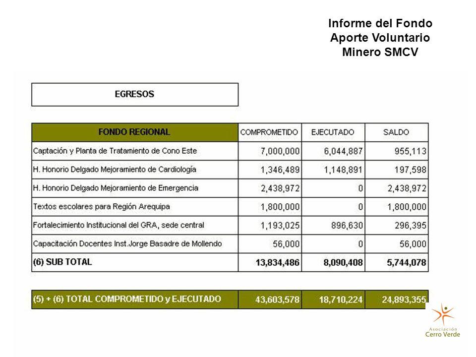 Informe del Fondo Aporte Voluntario Minero SMCV
