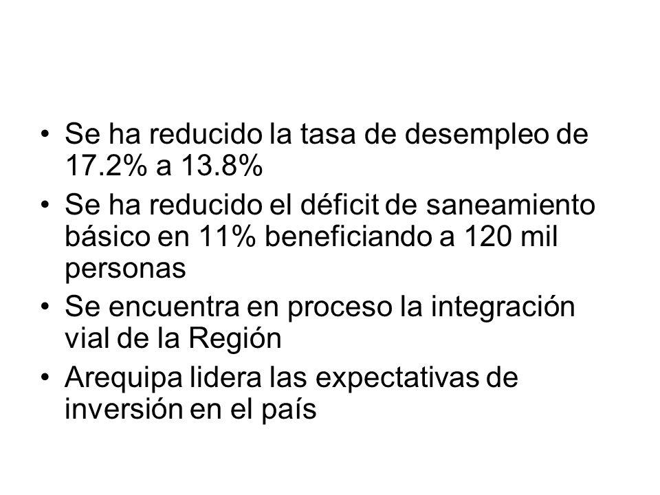 Se ha reducido la tasa de desempleo de 17.2% a 13.8% Se ha reducido el déficit de saneamiento básico en 11% beneficiando a 120 mil personas Se encuentra en proceso la integración vial de la Región Arequipa lidera las expectativas de inversión en el país