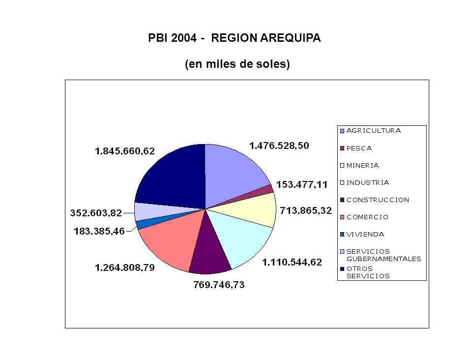 PBI 2004 - REGION AREQUIPA (en miles de soles)