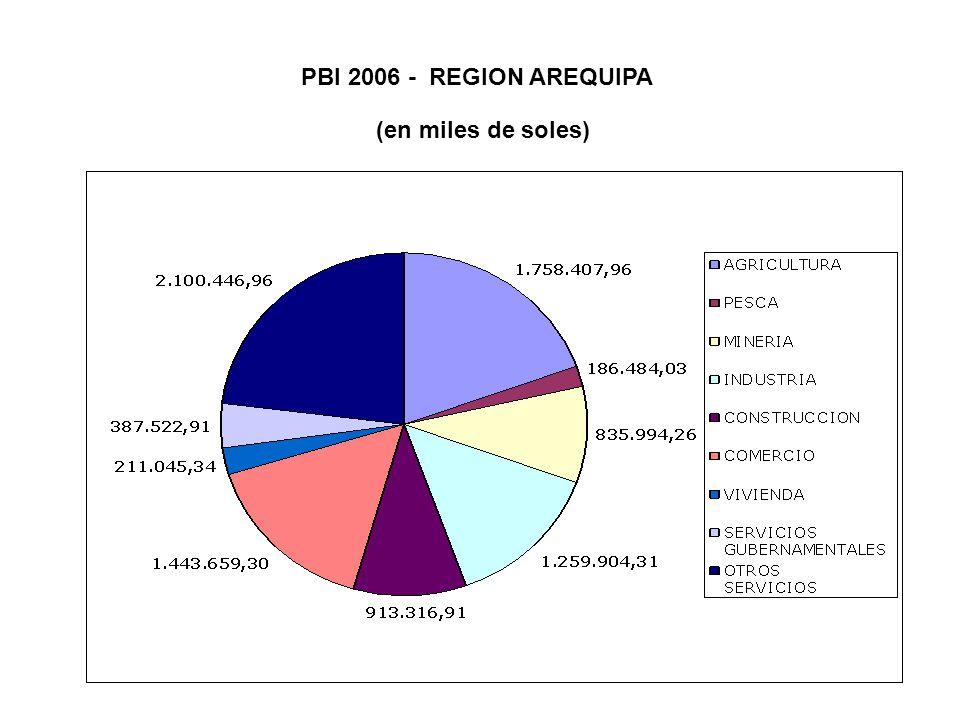 PBI 2006 - REGION AREQUIPA (en miles de soles)