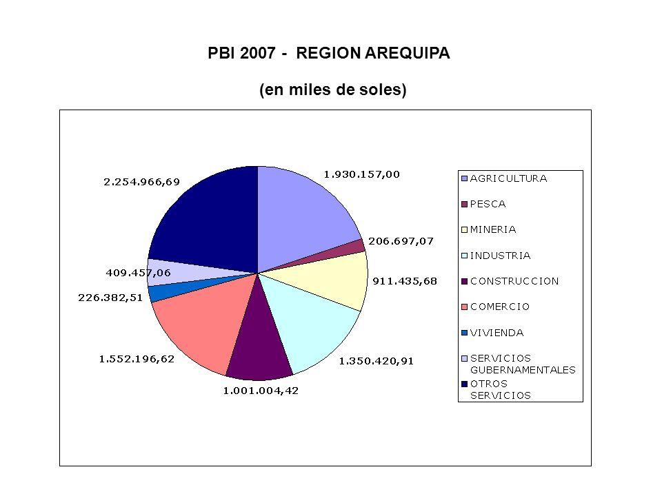 PBI 2007 - REGION AREQUIPA (en miles de soles)