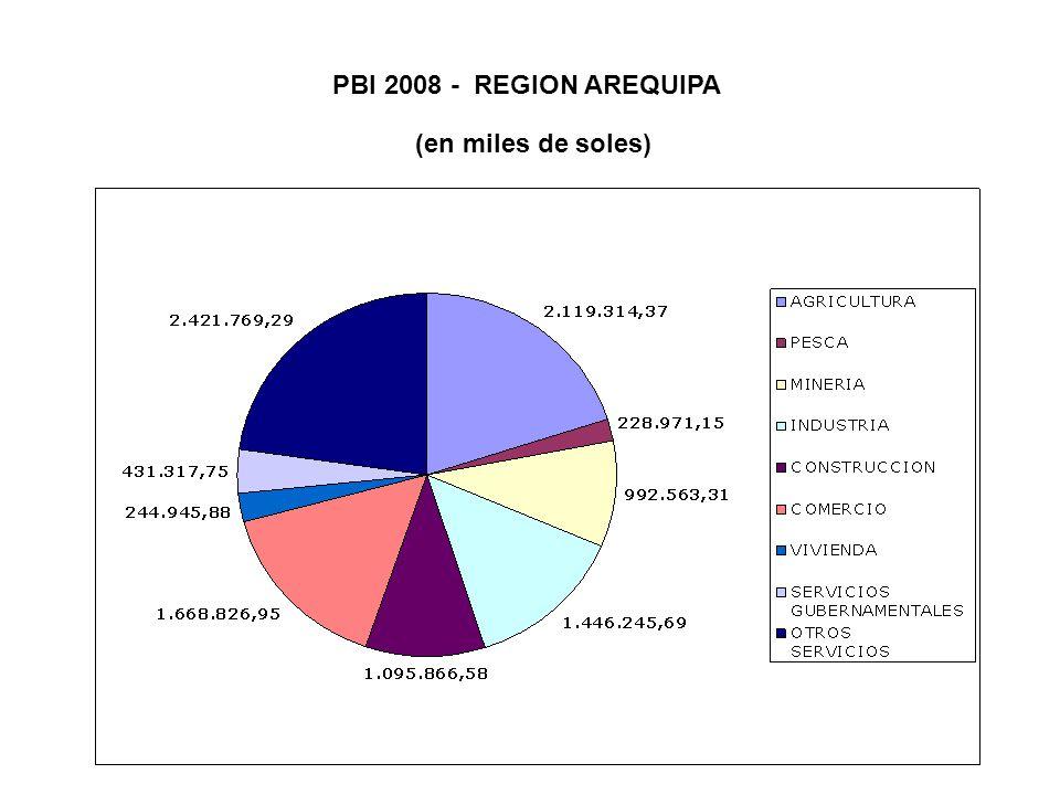 PBI 2008 - REGION AREQUIPA (en miles de soles)