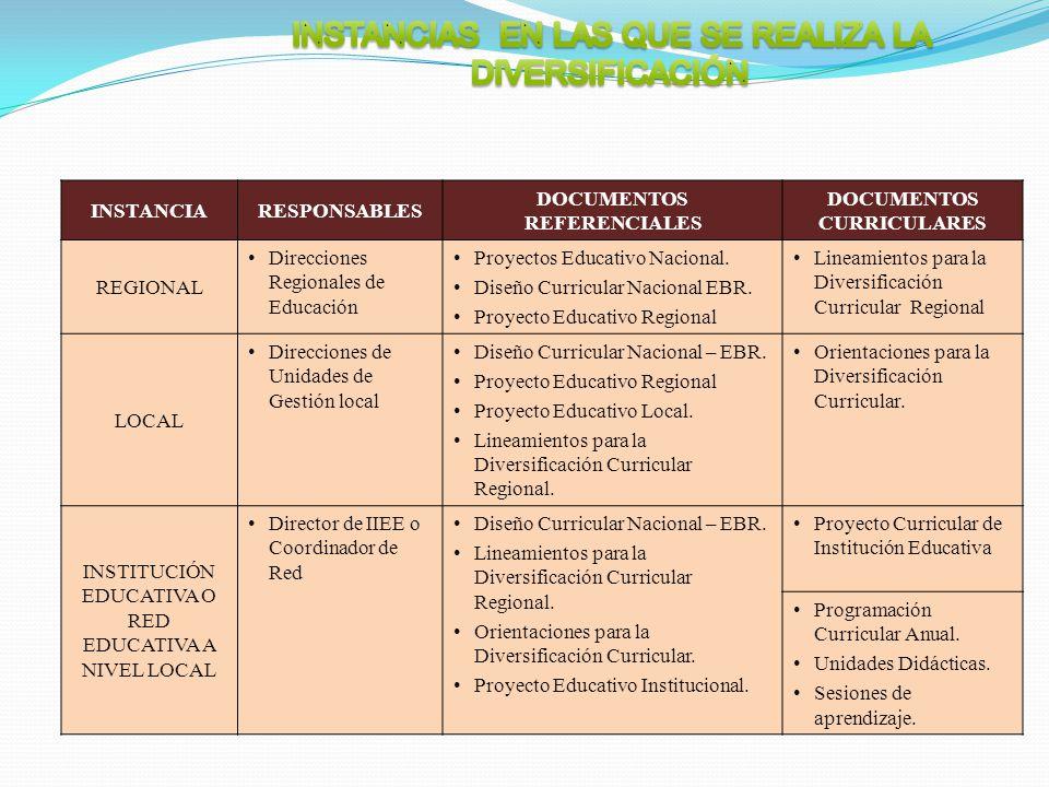 INSTANCIARESPONSABLES DOCUMENTOS REFERENCIALES DOCUMENTOS CURRICULARES REGIONAL Direcciones Regionales de Educación Proyectos Educativo Nacional. Dise
