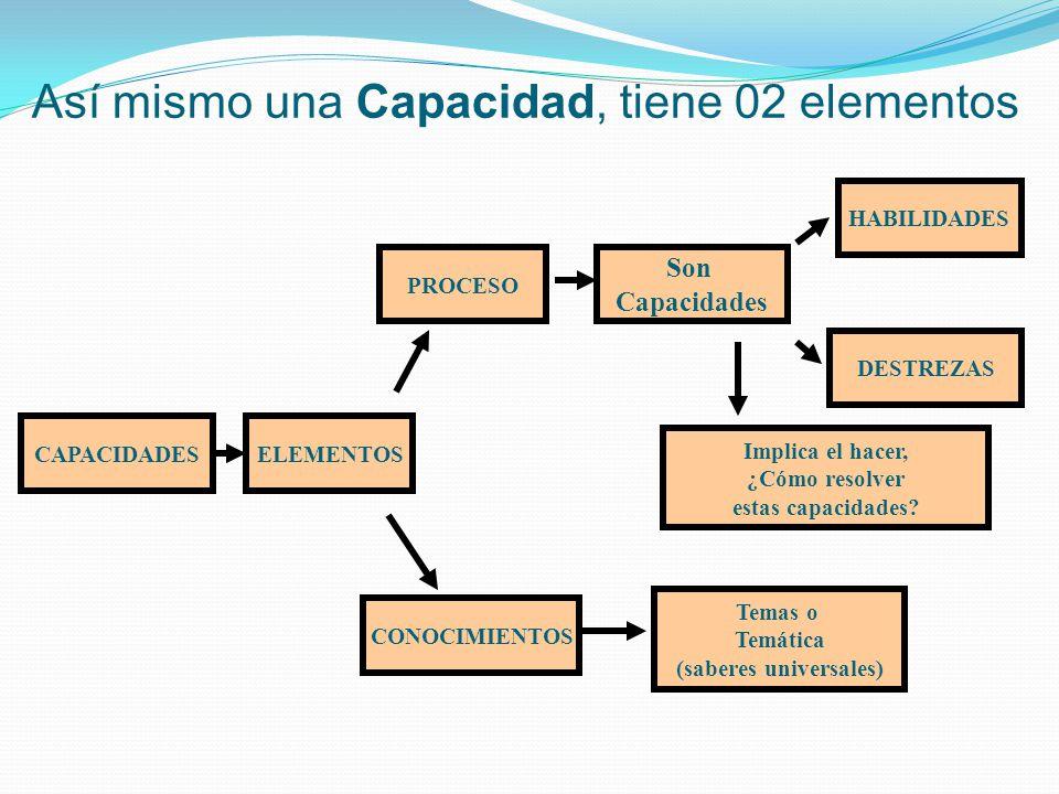 Así mismo una Capacidad, tiene 02 elementos CAPACIDADES Temas o Temática (saberes universales) HABILIDADES CONOCIMIENTOS PROCESO DESTREZAS Implica el