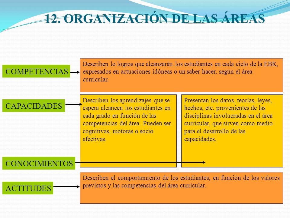 12. ORGANIZACIÓN DE LAS ÁREAS COMPETENCIAS CAPACIDADES ACTITUDES CONOCIMIENTOS Describen lo logros que alcanzarán los estudiantes en cada ciclo de la