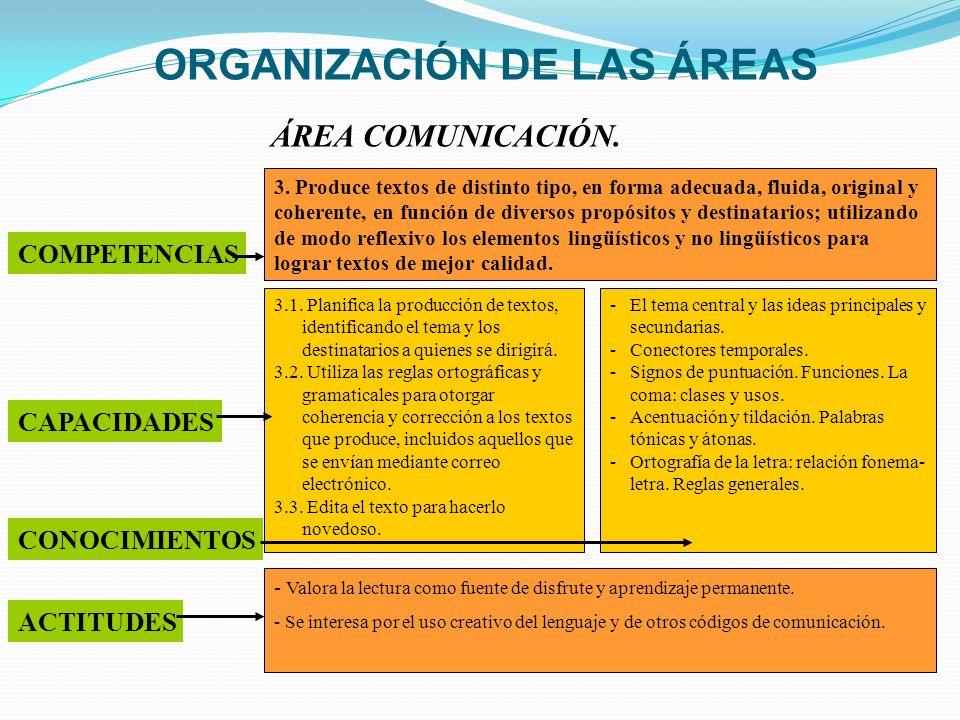 ORGANIZACIÓN DE LAS ÁREAS 3. Produce textos de distinto tipo, en forma adecuada, fluida, original y coherente, en función de diversos propósitos y des