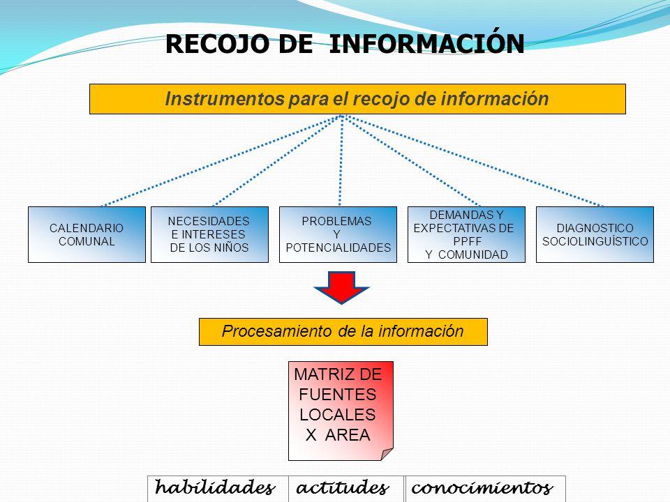CALENDARIO COMUNAL NECESIDADES E INTERESES DE LOS NIÑOS PROBLEMAS Y POTENCIALIDADES DEMANDAS Y EXPECTATIVAS DE PPFF Y COMUNIDAD DIAGNOSTICO SOCIOLINGU