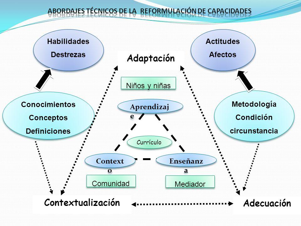 Currículo Aprendizaj e Context o Enseñanz a Niños y niñas Comunidad Mediador Adaptación Habilidades Destrezas Habilidades Destrezas Metodología Condic