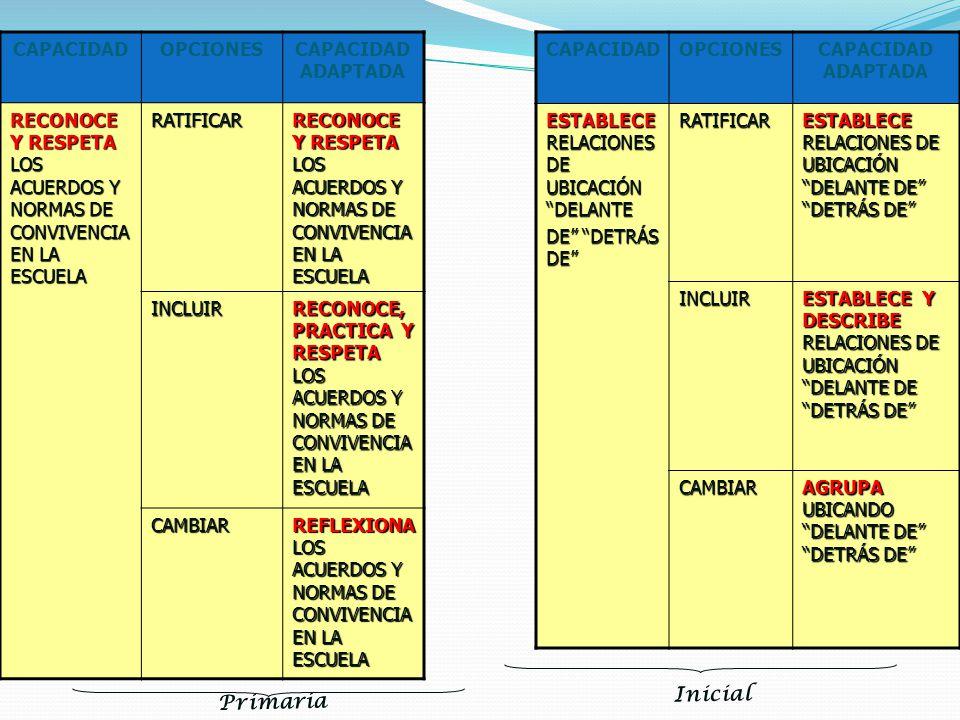 CAPACIDADOPCIONESCAPACIDAD ADAPTADA RECONOCE Y RESPETA LOS ACUERDOS Y NORMAS DE CONVIVENCIA EN LA ESCUELA RATIFICAR INCLUIR RECONOCE, PRACTICA Y RESPE